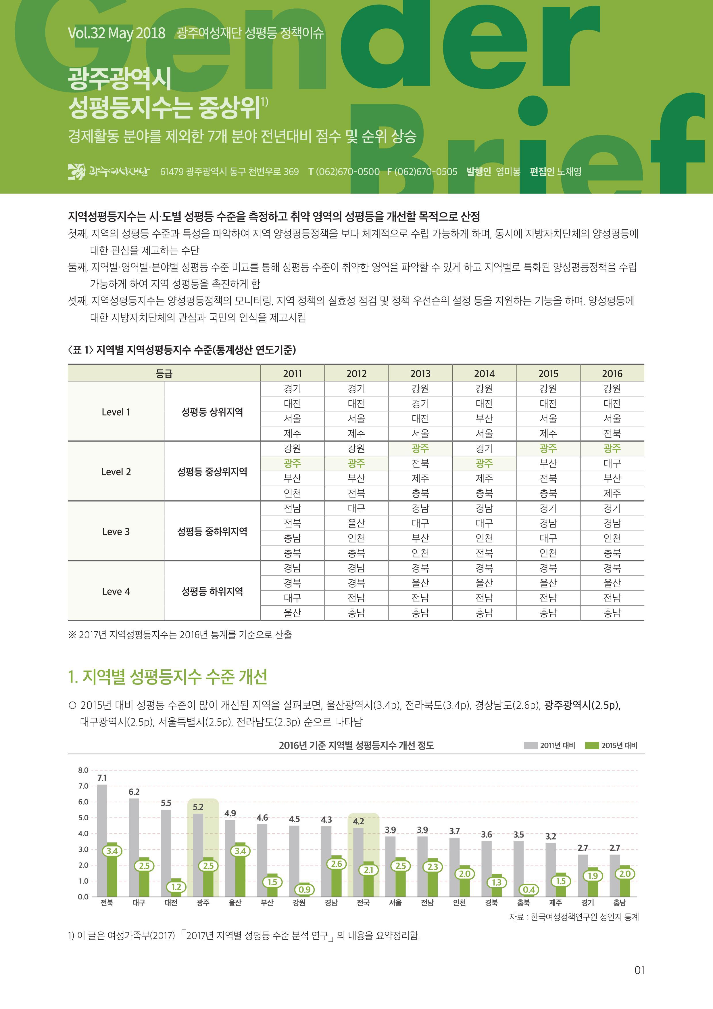 젠더브리프 제32호-광주광역시 성평등지수는 중상위